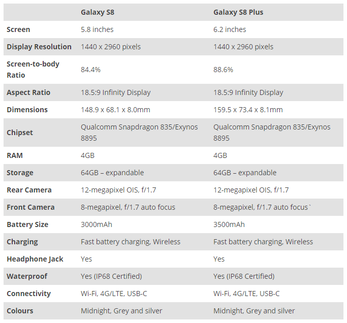 Table of information on S8 and S8+